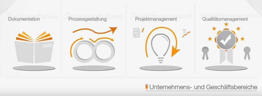 Unternehmens- und Geschäftsbereiche der Procedis GmbH